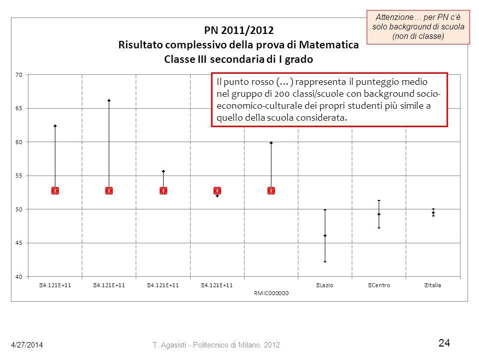 Attenzione… per PN c'è solo background di scuola (non di classe)