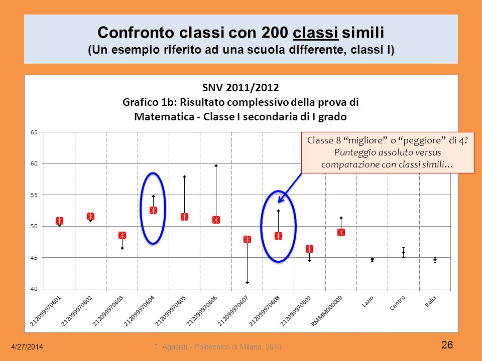 Confronto classi con 200 classi simili (Un esempio riferito ad una scuola differente, classi I)