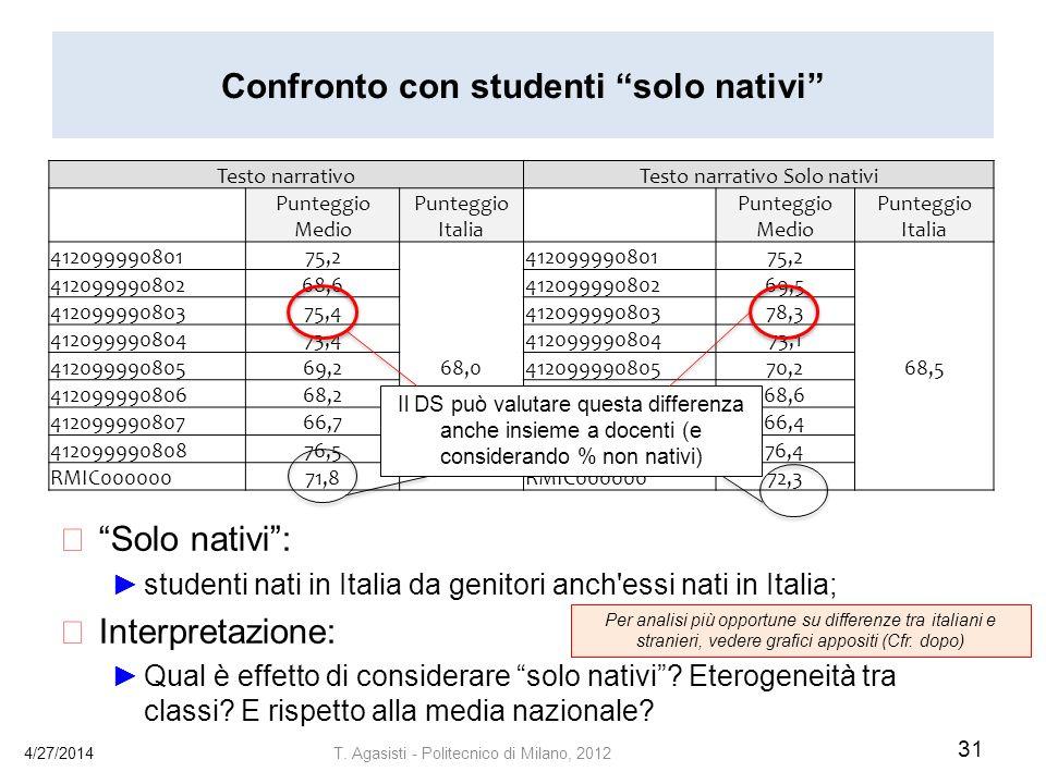 Confronto con studenti solo nativi