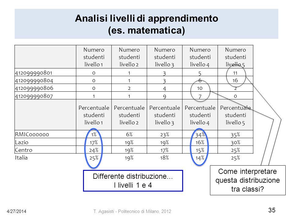 Analisi livelli di apprendimento (es. matematica)