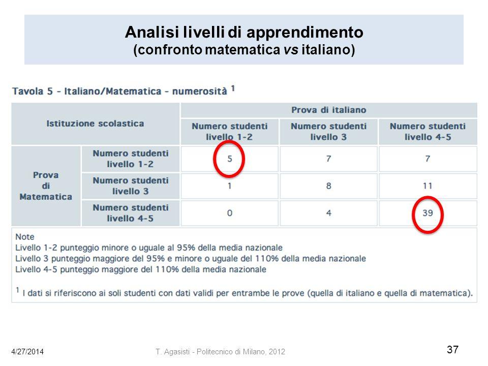 Analisi livelli di apprendimento (confronto matematica vs italiano)