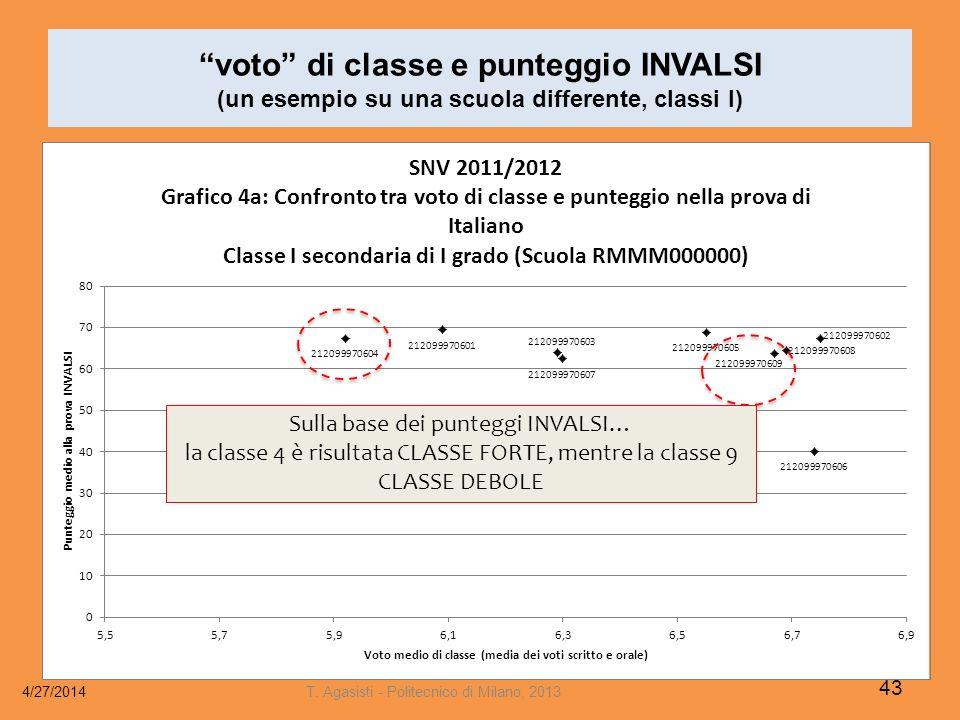 voto di classe e punteggio INVALSI (un esempio su una scuola differente, classi I)