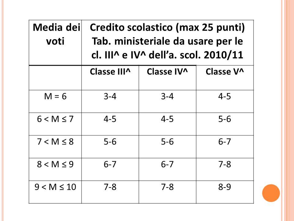 Tab. ministeriale da usare per le cl. III^ e IV^ dell'a. scol. 2010/11