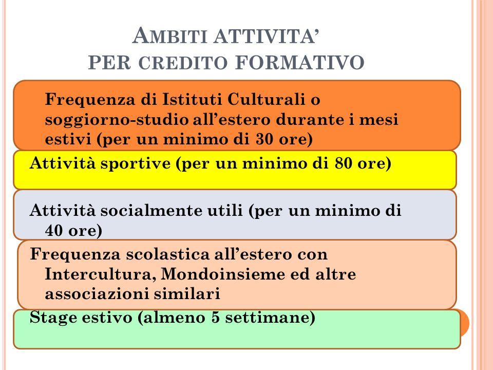 Ambiti ATTIVITA' PER credito FORMATIVO