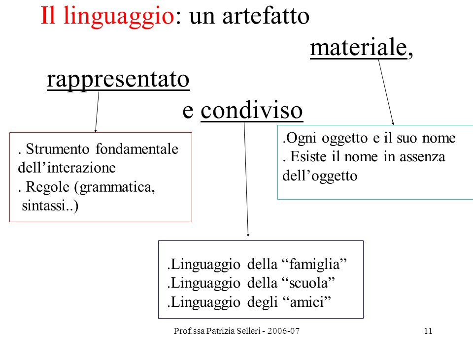 Il linguaggio: un artefatto materiale, rappresentato e condiviso