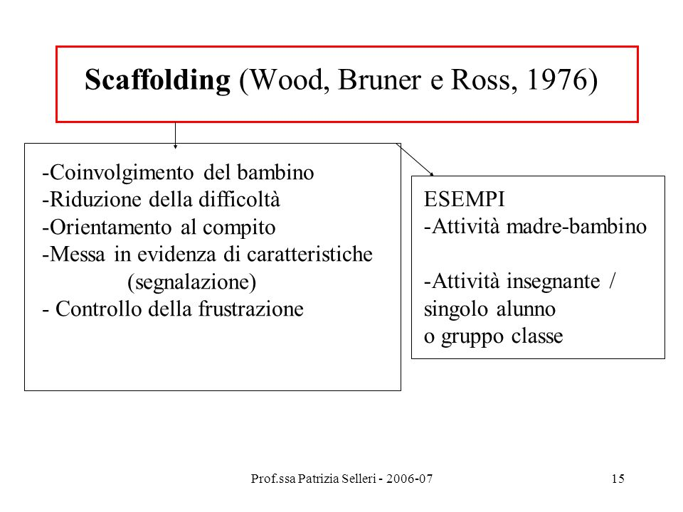 Scaffolding (Wood, Bruner e Ross, 1976)