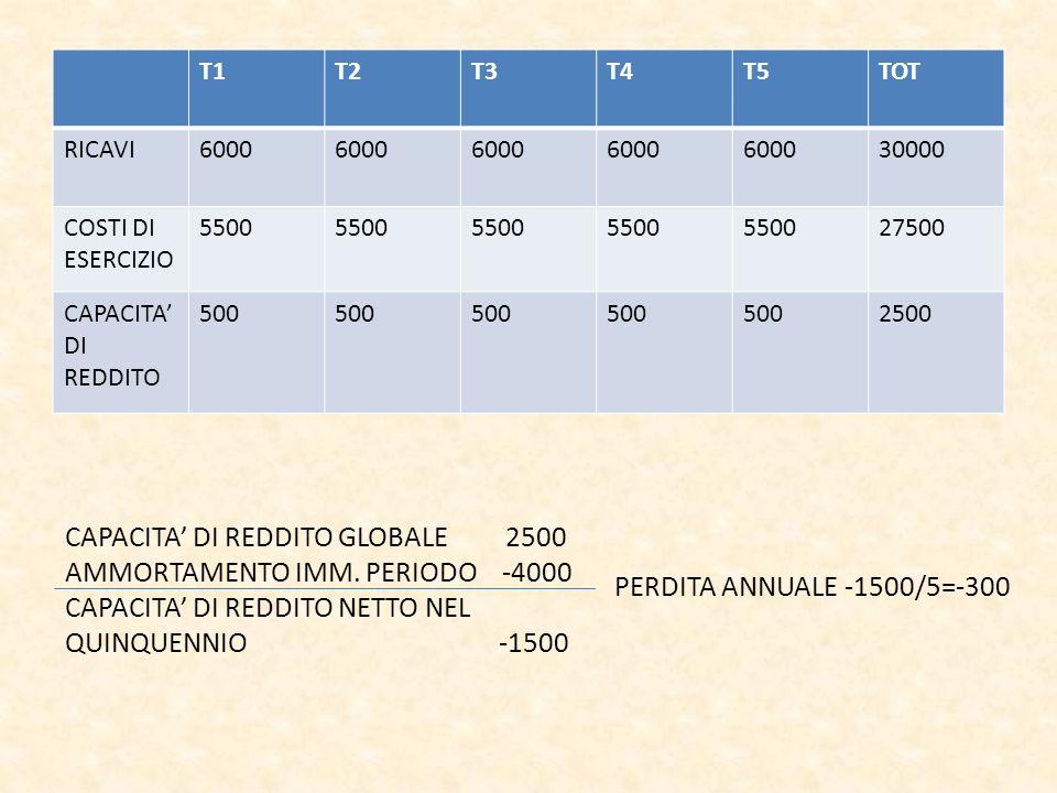 CAPACITA' DI REDDITO GLOBALE 2500 AMMORTAMENTO IMM. PERIODO -4000