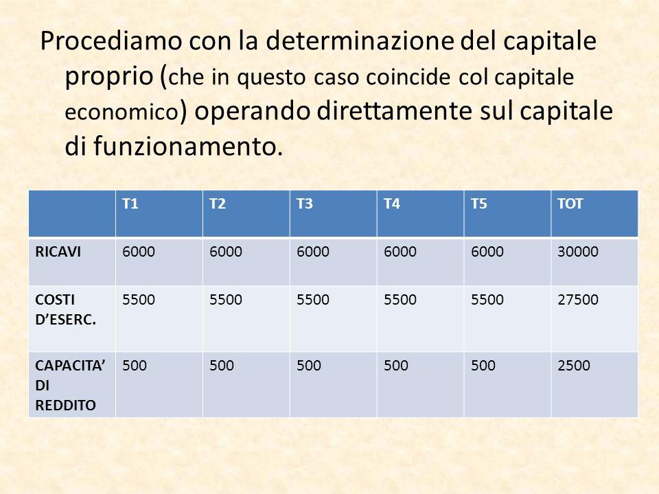 Procediamo con la determinazione del capitale proprio (che in questo caso coincide col capitale economico) operando direttamente sul capitale di funzionamento.