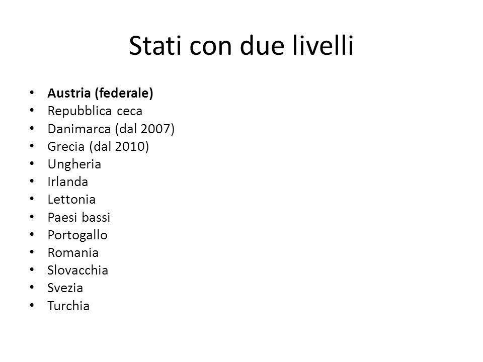 Stati con due livelli Austria (federale) Repubblica ceca