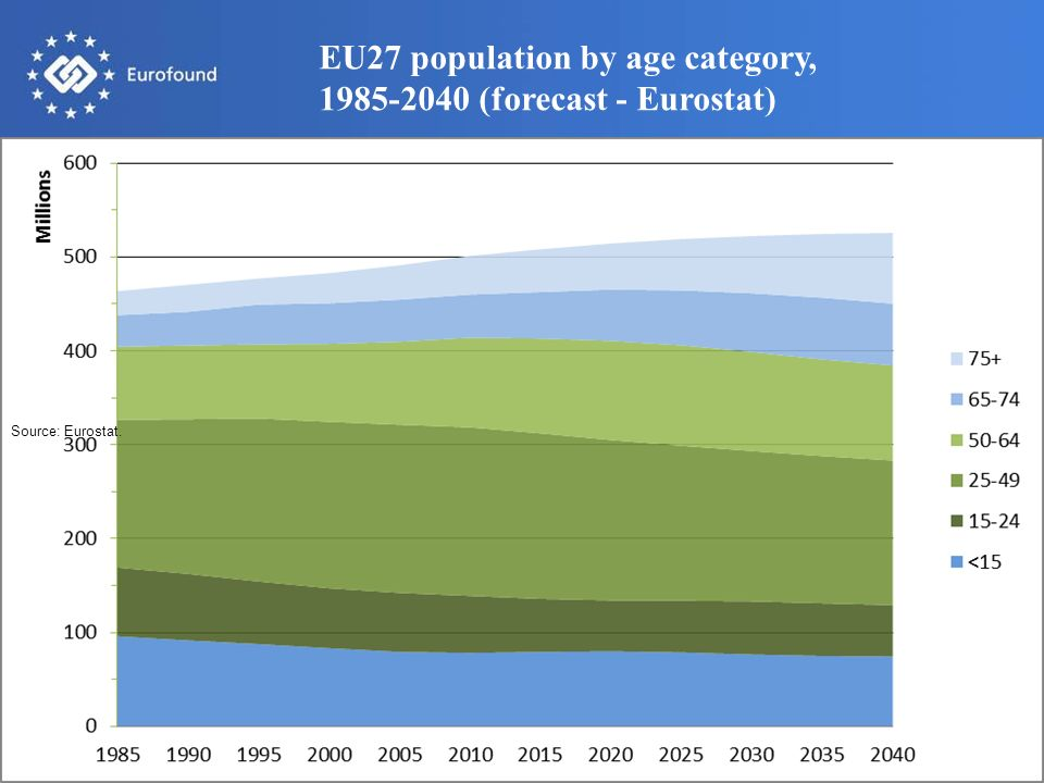 EU27 population by age category, 1985-2040 (forecast - Eurostat)
