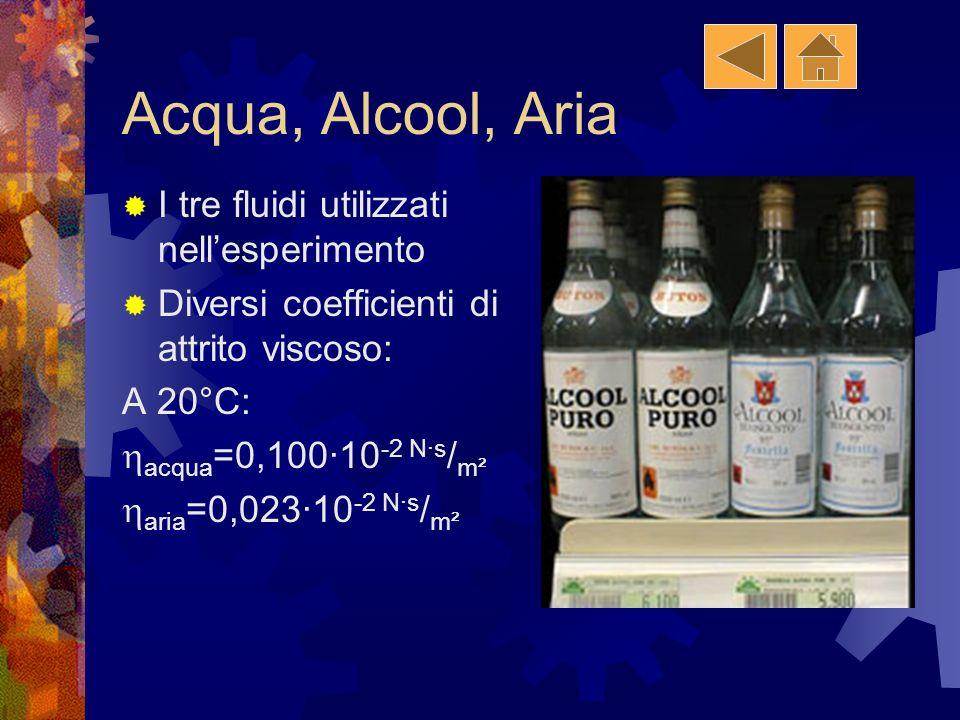 Acqua, Alcool, Aria I tre fluidi utilizzati nell'esperimento