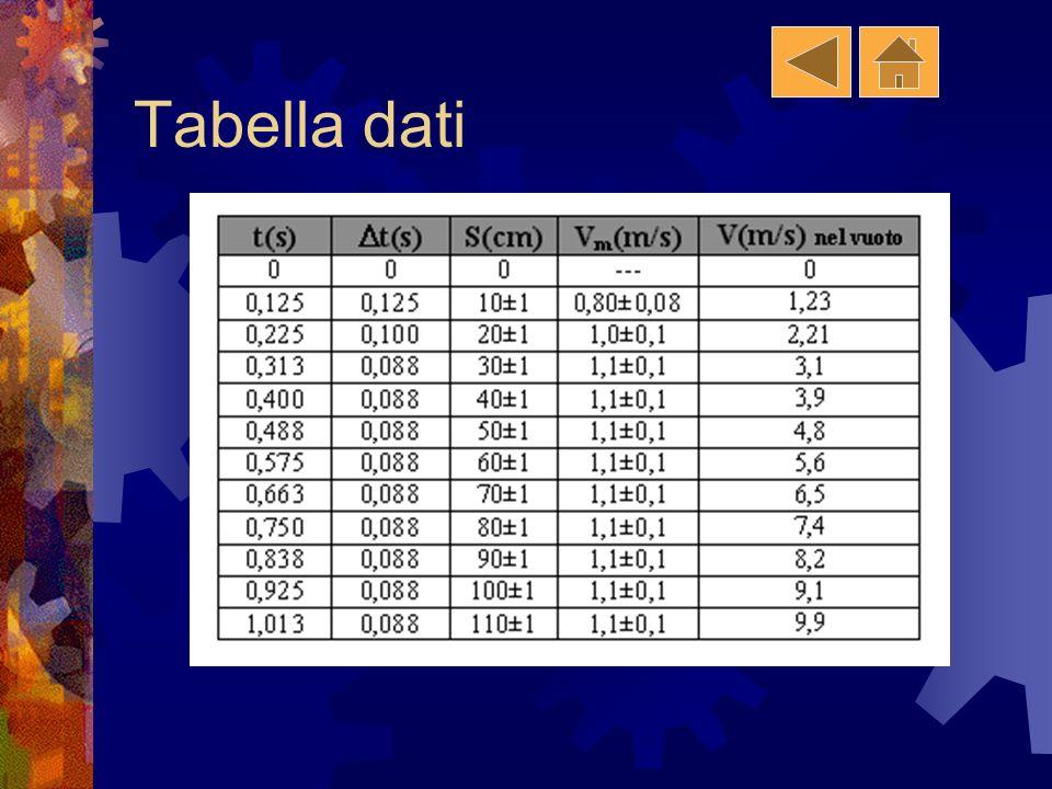 Tabella dati