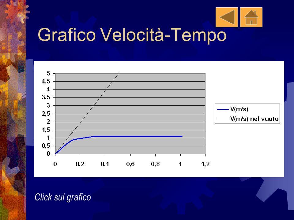 Grafico Velocità-Tempo