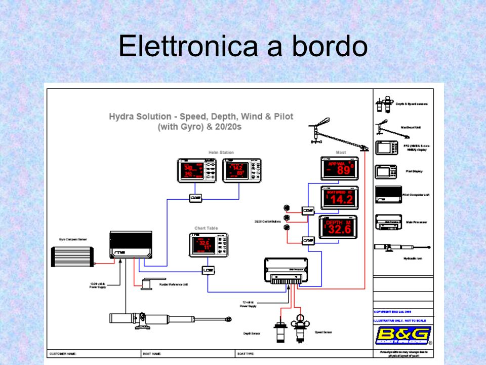 Elettronica a bordo