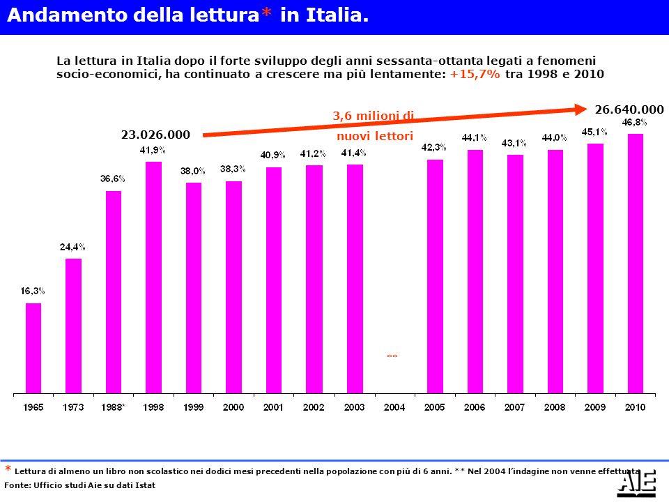Andamento della lettura* in Italia.