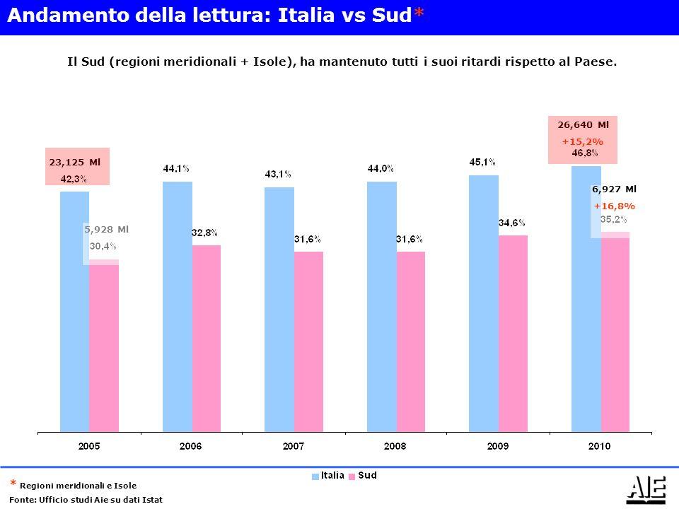 Andamento della lettura: Italia vs Sud*