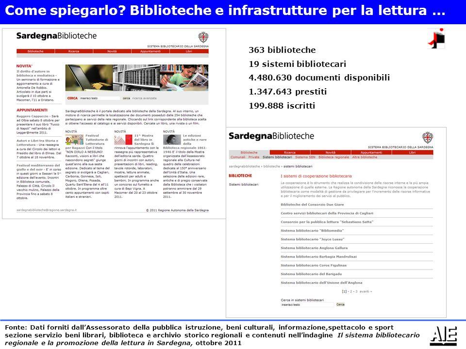 Come spiegarlo Biblioteche e infrastrutture per la lettura …