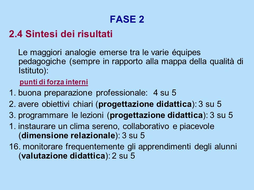 FASE 2 2.4 Sintesi dei risultati
