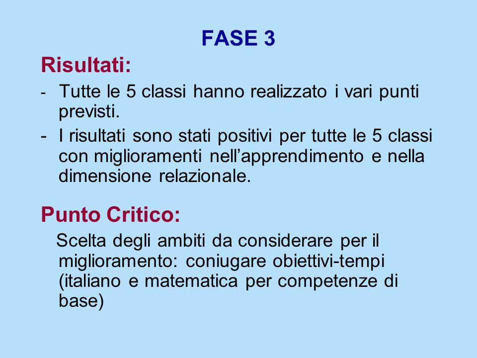 FASE 3 Risultati: Punto Critico: