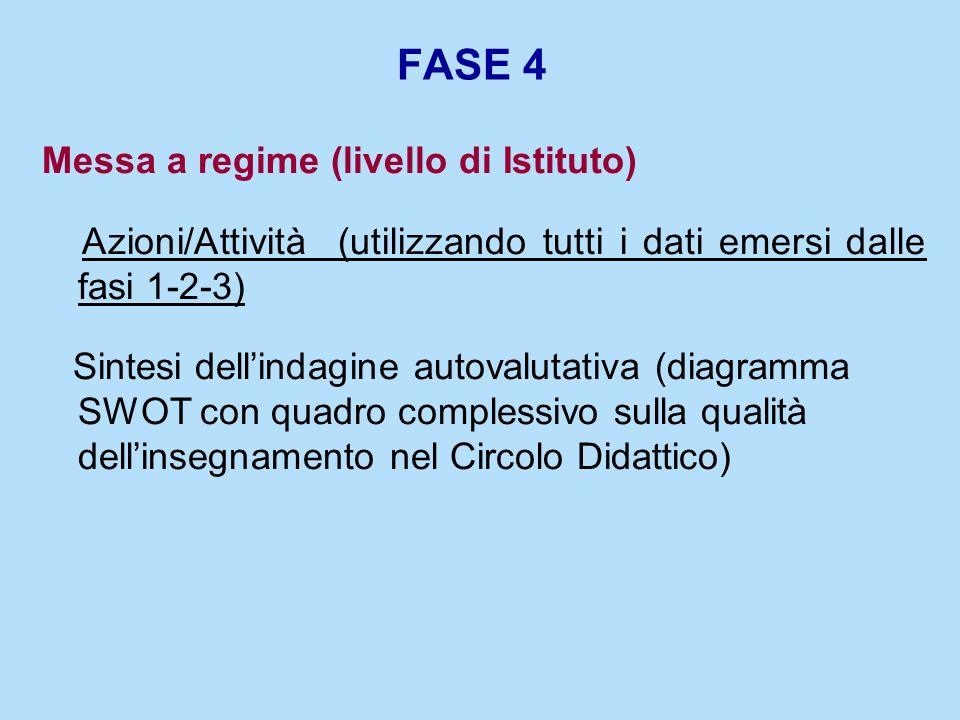 FASE 4 Messa a regime (livello di Istituto)