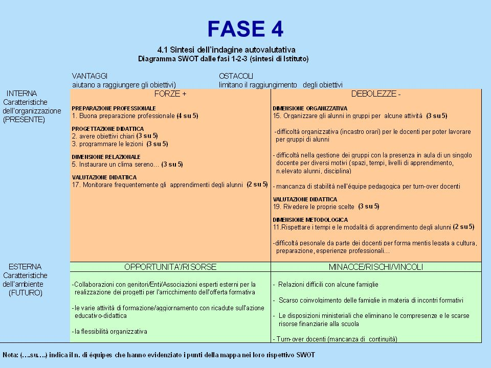 FASE 4