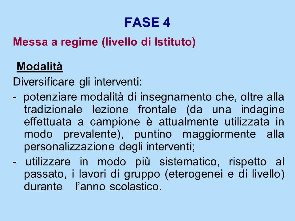 FASE 4 Modalità Messa a regime (livello di Istituto)