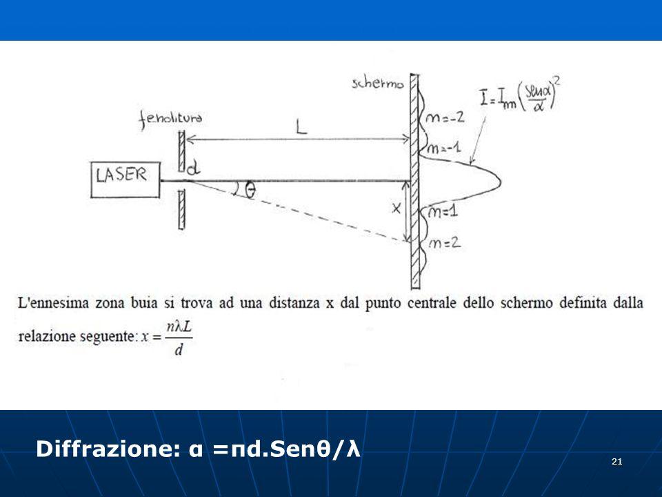 Diffrazione: α =πd.Senθ/λ