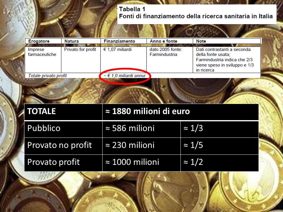 TOTALE ≈ 1880 milioni di euro. Pubblico. ≈ 586 milioni. ≈ 1/3. Provato no profit. ≈ 230 milioni.