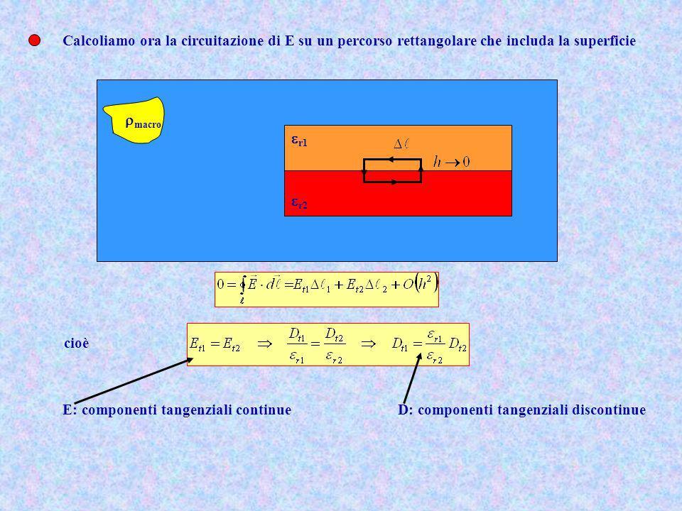 Calcoliamo ora la circuitazione di E su un percorso rettangolare che includa la superficie