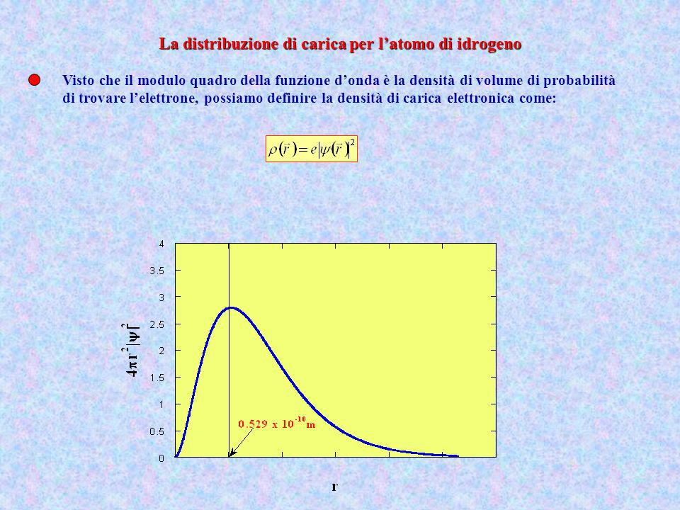 La distribuzione di carica per l'atomo di idrogeno
