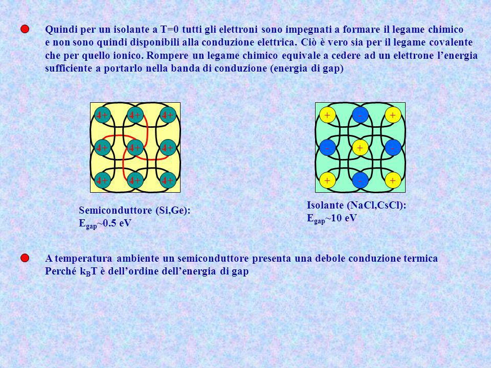 Quindi per un isolante a T=0 tutti gli elettroni sono impegnati a formare il legame chimico