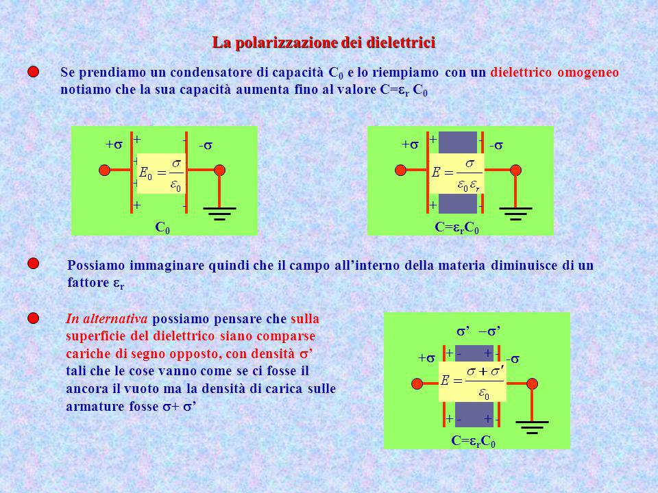 La polarizzazione dei dielettrici