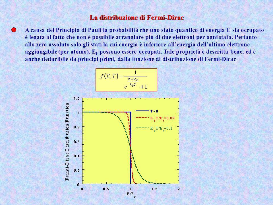 La distribuzione di Fermi-Dirac