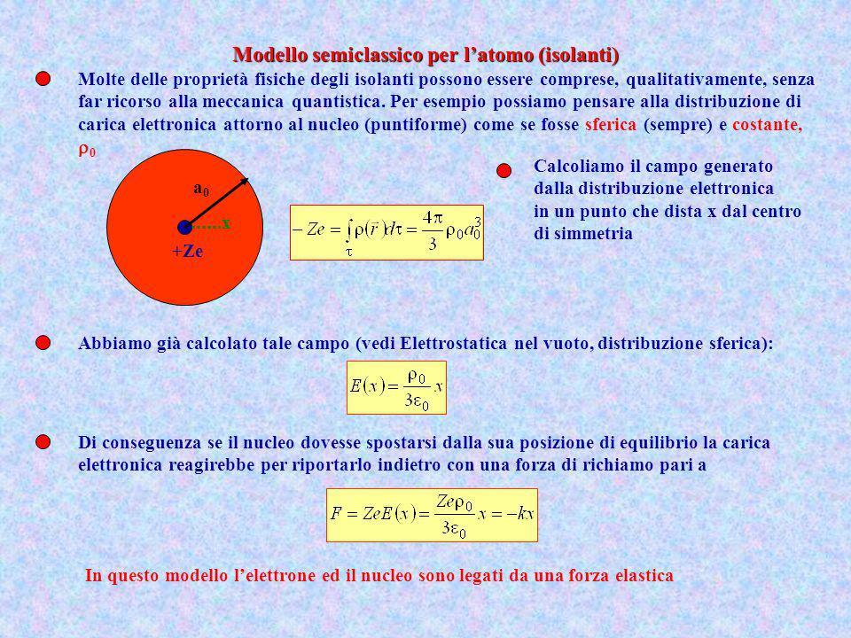 Modello semiclassico per l'atomo (isolanti)