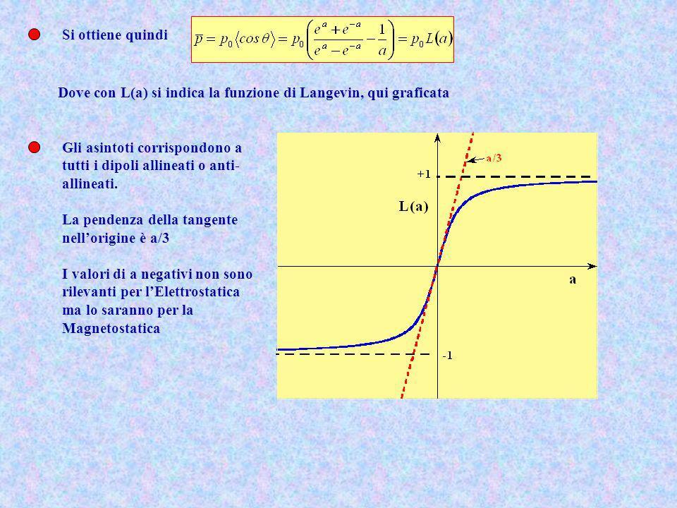 Si ottiene quindi Dove con L(a) si indica la funzione di Langevin, qui graficata. Gli asintoti corrispondono a.
