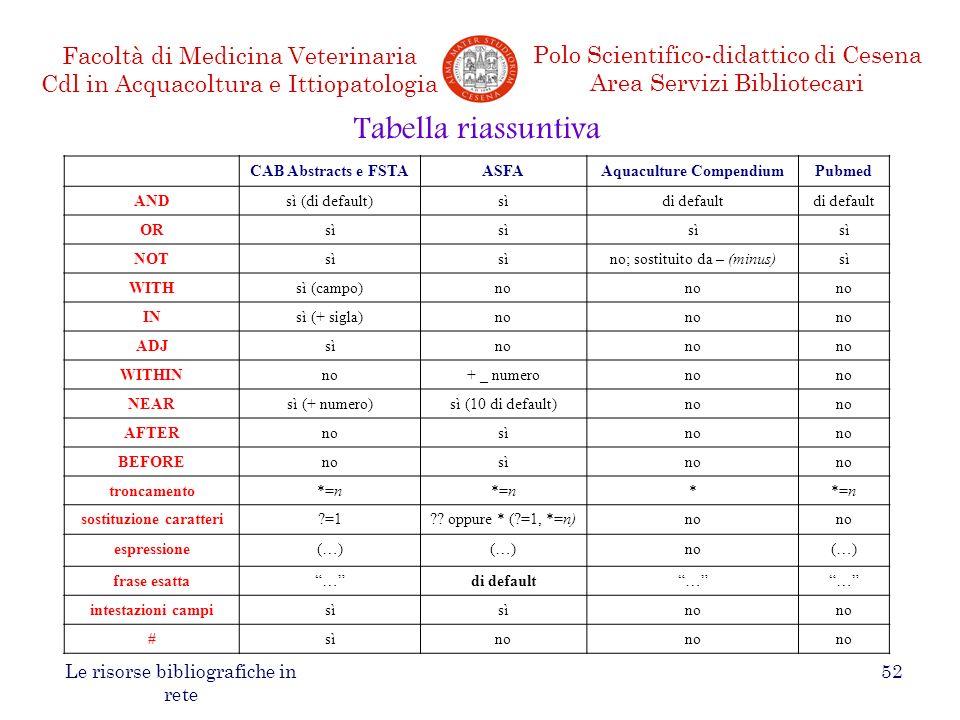 Aquaculture Compendium sostituzione caratteri