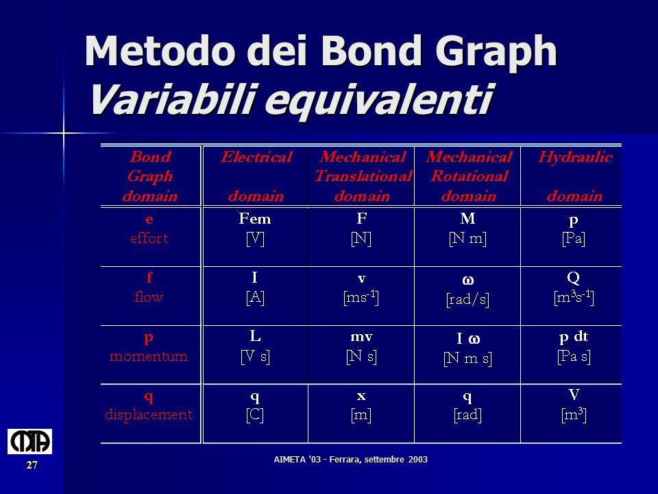 Metodo dei Bond Graph Variabili equivalenti