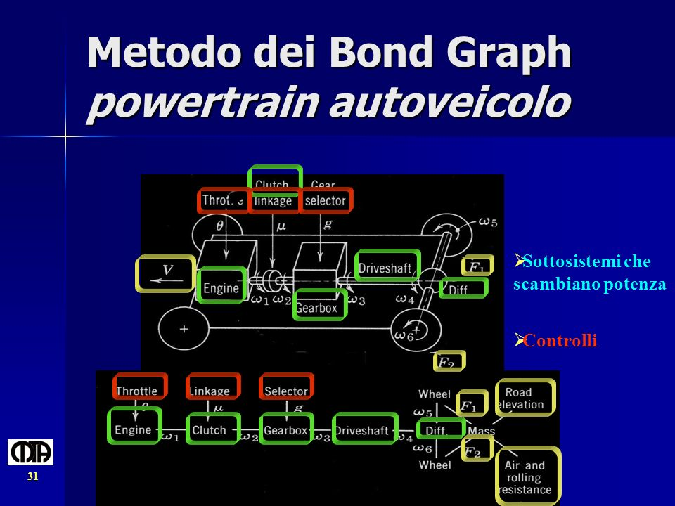 Metodo dei Bond Graph powertrain autoveicolo
