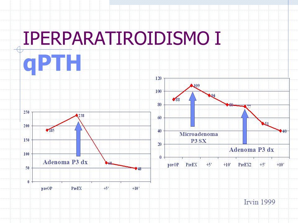 IPERPARATIROIDISMO I qPTH