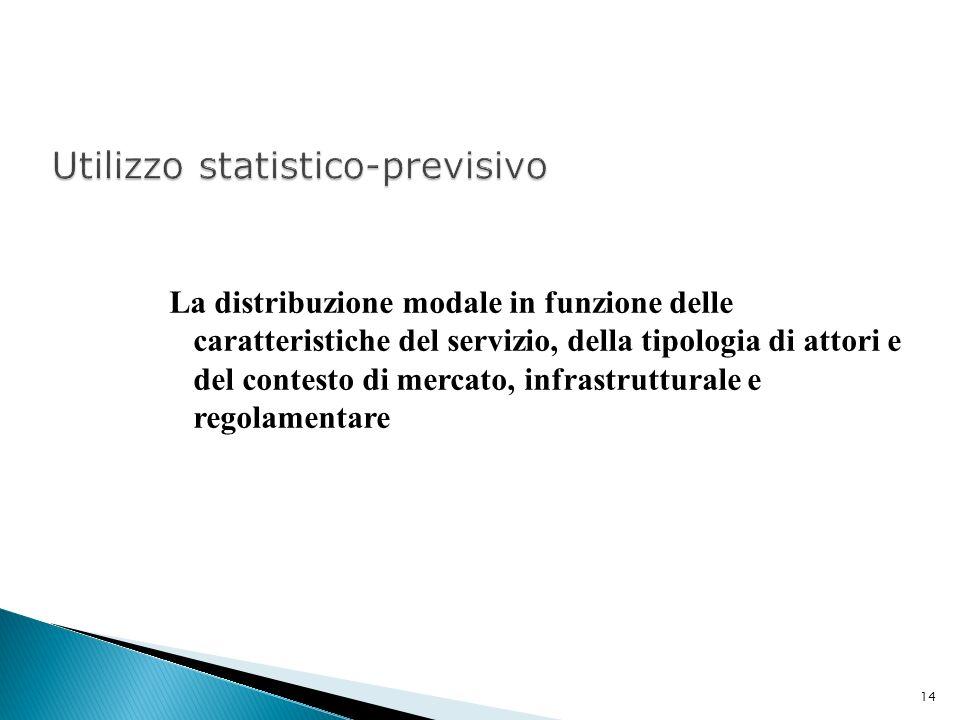 Utilizzo statistico-previsivo