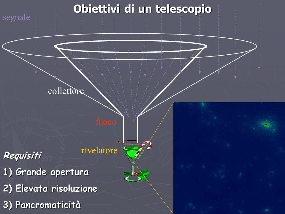 Obiettivi di un telescopio
