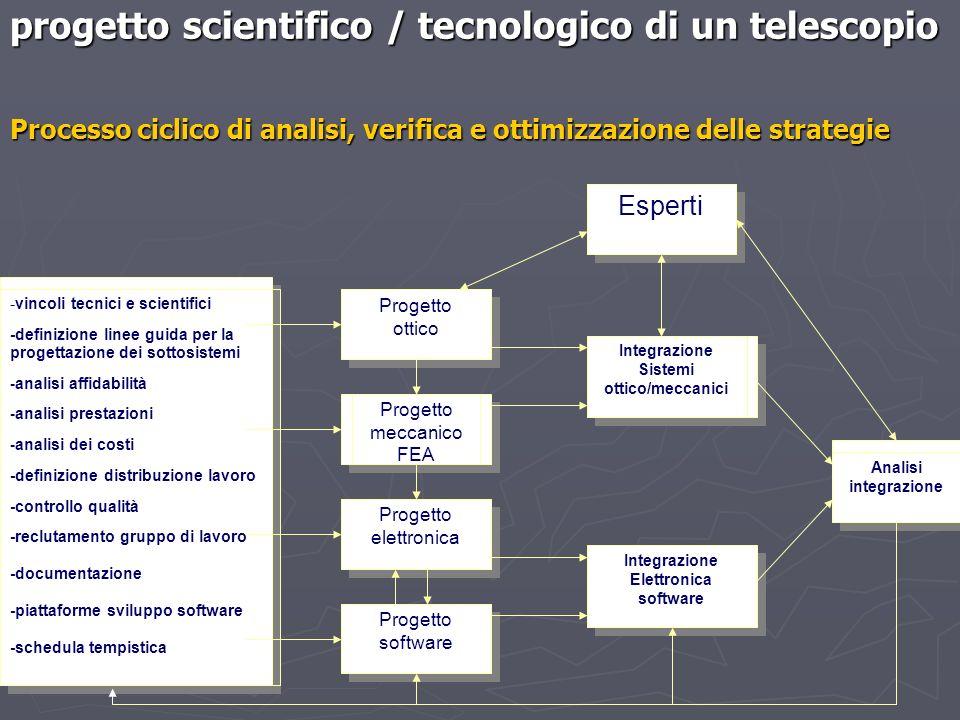 progetto scientifico / tecnologico di un telescopio