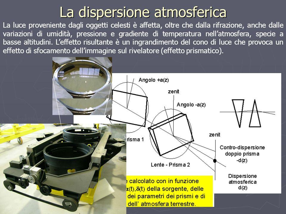 La dispersione atmosferica