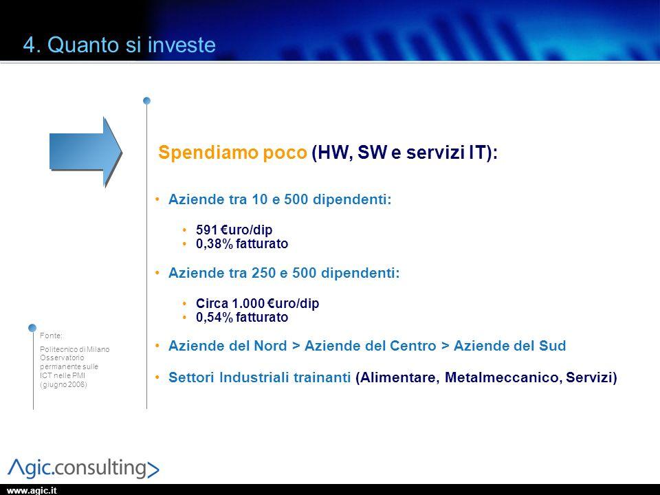 Spendiamo poco (HW, SW e servizi IT):