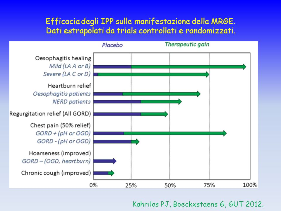 Efficacia degli IPP sulle manifestazione della MRGE