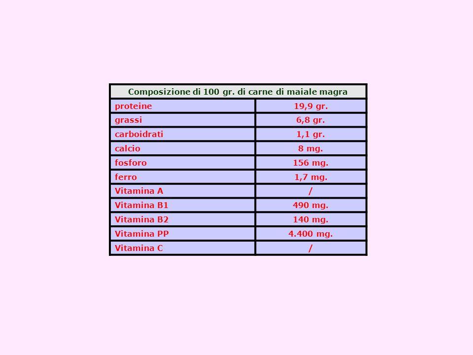 Composizione di 100 gr. di carne di maiale magra