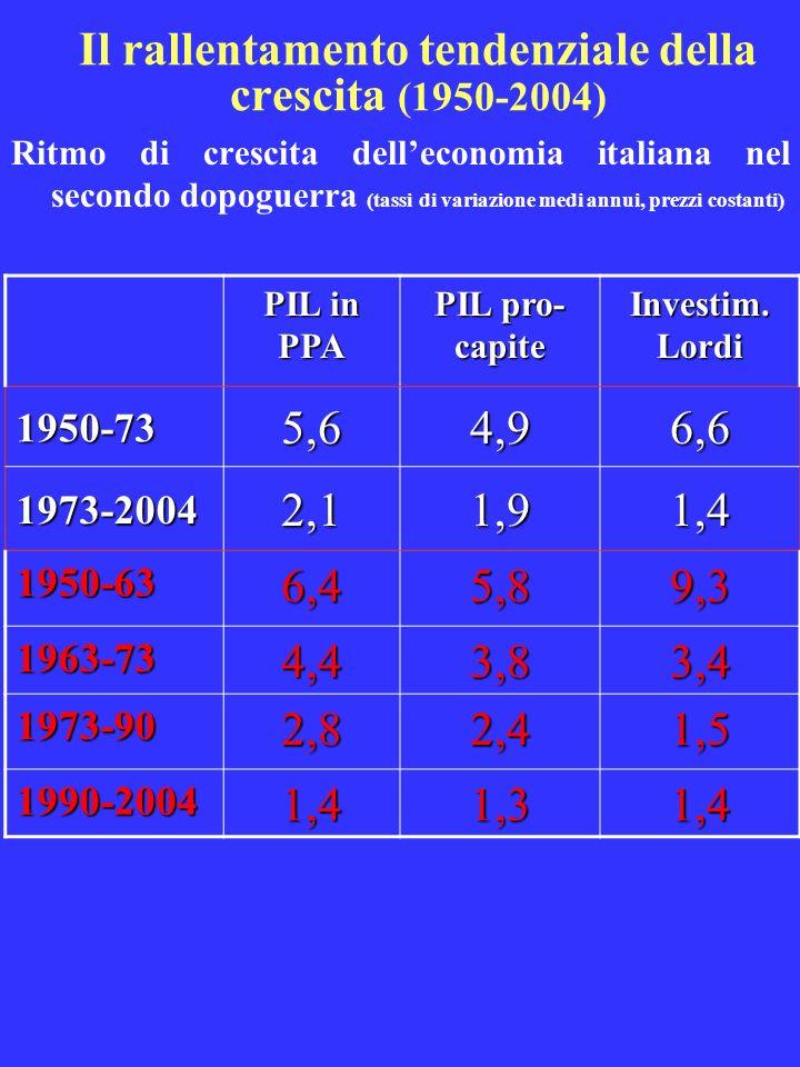 Il rallentamento tendenziale della crescita (1950-2004)