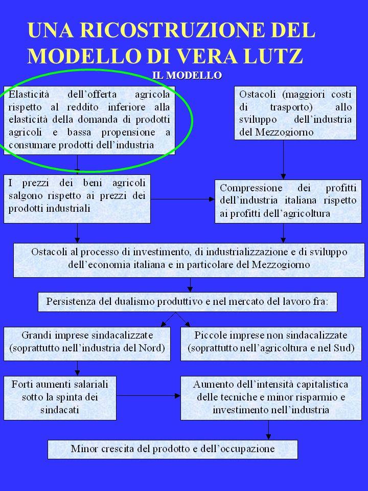 UNA RICOSTRUZIONE DEL MODELLO DI VERA LUTZ