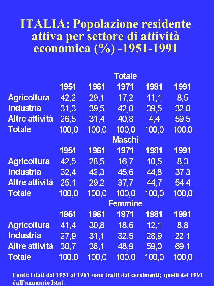ITALIA: Popolazione residente attiva per settore di attività economica (%) -1951-1991
