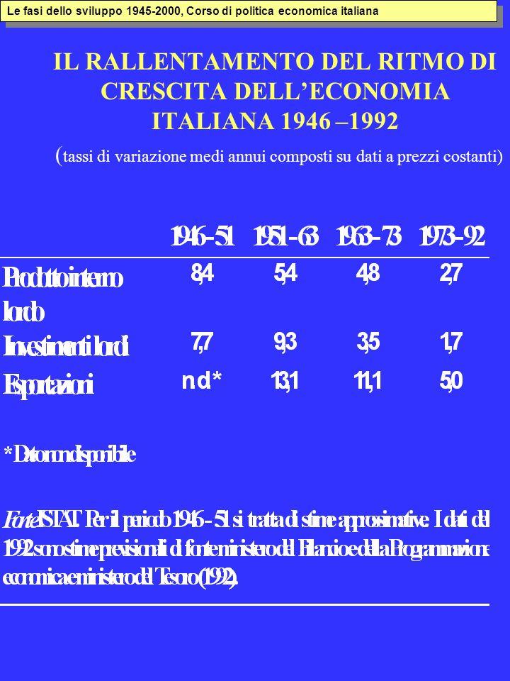 Le fasi dello sviluppo 1945-2000, Corso di politica economica italiana